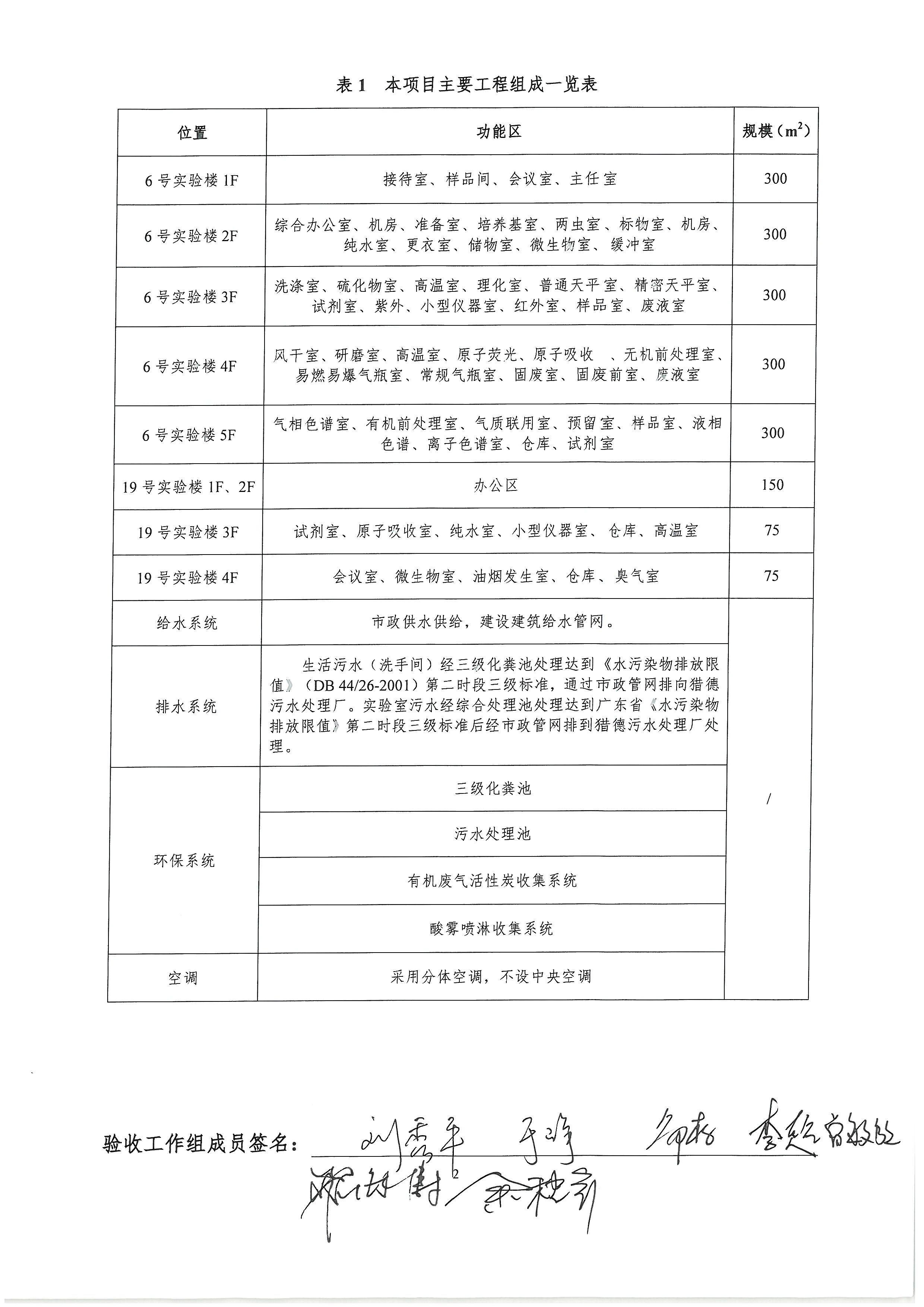 广东建研环境监测有限公司建设项目环境保护设施验收工作组意见_页面_2