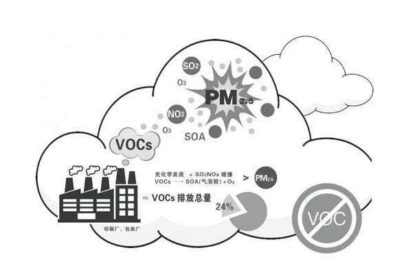 建研环境监测丨生态环境部:发布《2020年VOCs治理攻坚方案》!