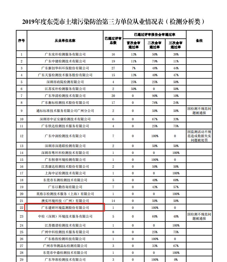 关于2019年度东莞市土壤污染防治第三方单位从业情况的通报