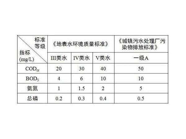 东莞污水处理和水质等级的标准是什么?