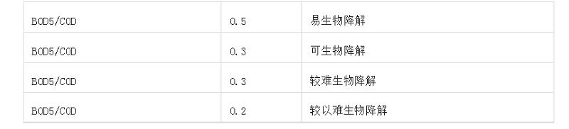 【广东废水检测】水处理知识大全!