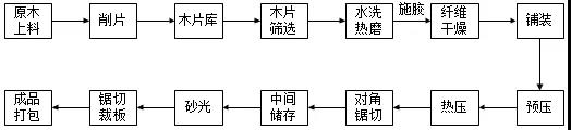 建研环境监测-图3 纤维板生产工艺流程示意图