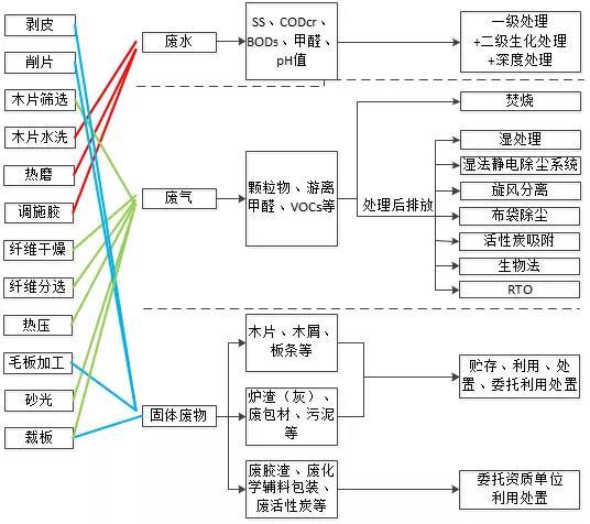建研环境监测-图4 纤维板生产过程中的生产单元、产污环节、三废排放与治理技术