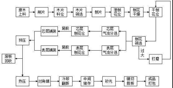 建研环境监测-图5 刨花板生产工艺流程示意图