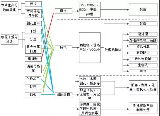 建研环境监测-图6 刨花板生产过程中的生产单元、产污环节、三废排放与治理技术
