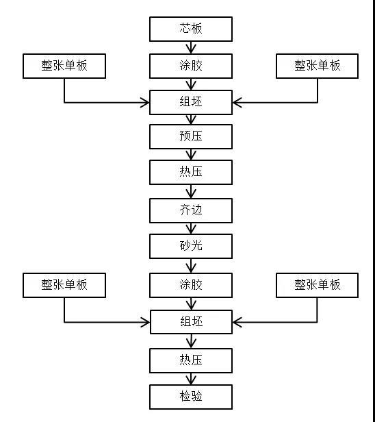 建研环境监测-图7 其他人造板生产工艺流程示意图
