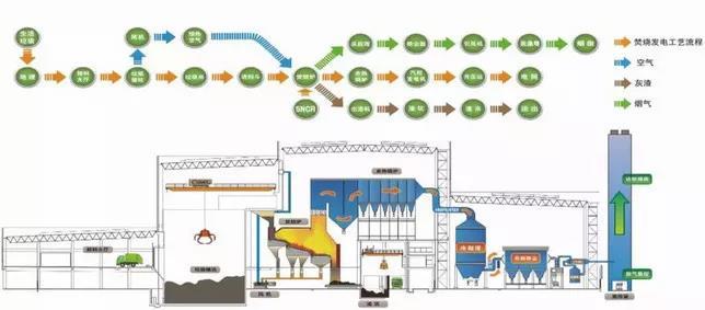 建研环境监测-垃圾焚烧工艺流程图