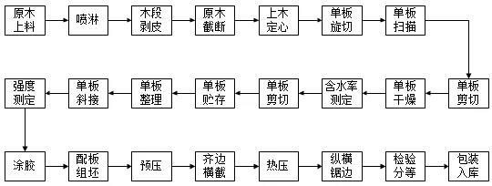 建研环境监测-图1 胶合板生产工艺流程示意图