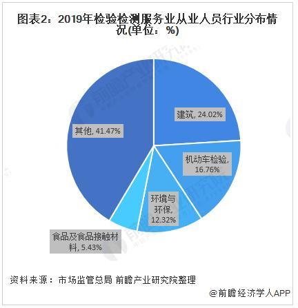 2020年中国检验检测从业人员市场发展现状分析