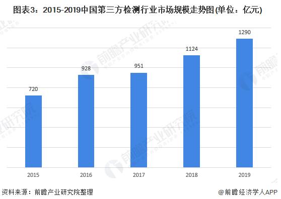 2020年中国第三方检测行业市场现状与发展趋势分析