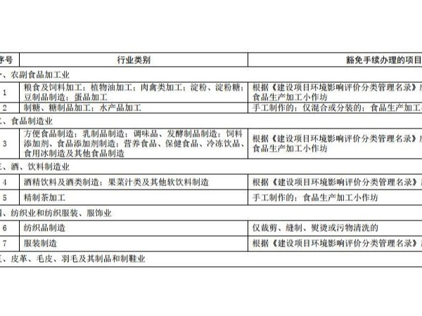 广州89类建设项目拟无需环评和环保验收