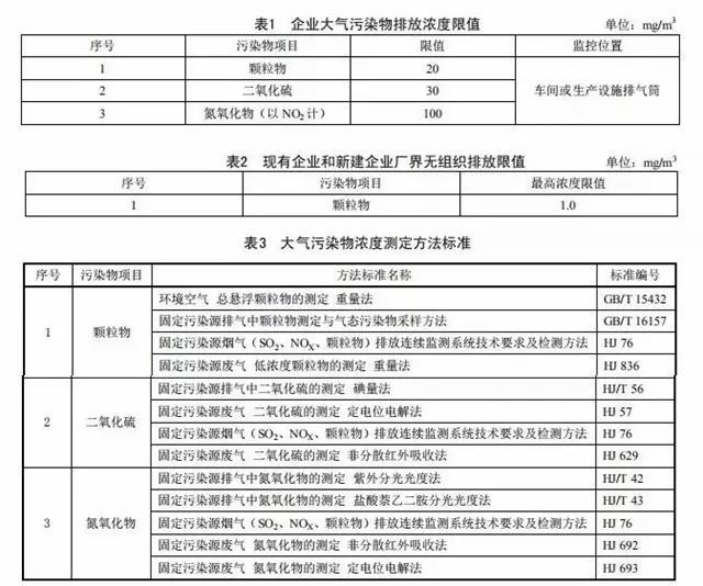 建研环境监测-广东省《陶瓷工业大气污染物排放标准》