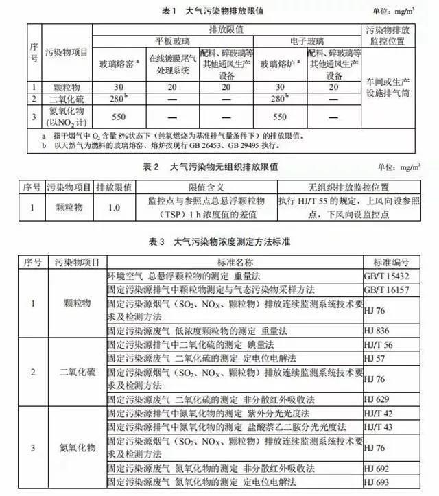 建研环境监测-广东省《玻璃工业大气污染物排放标准》