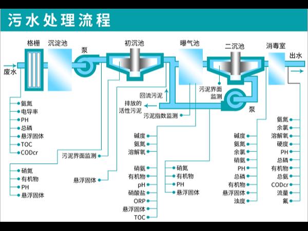 佛山污水处理在检测上分为哪些级别和方法