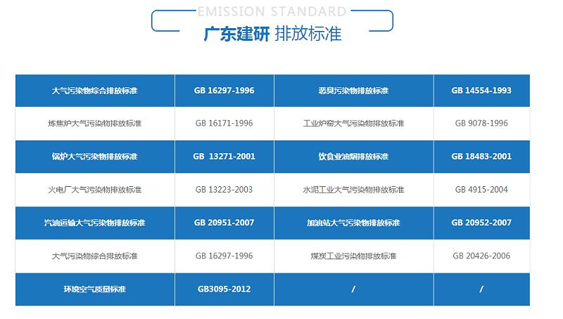 广东建研 排放标准
