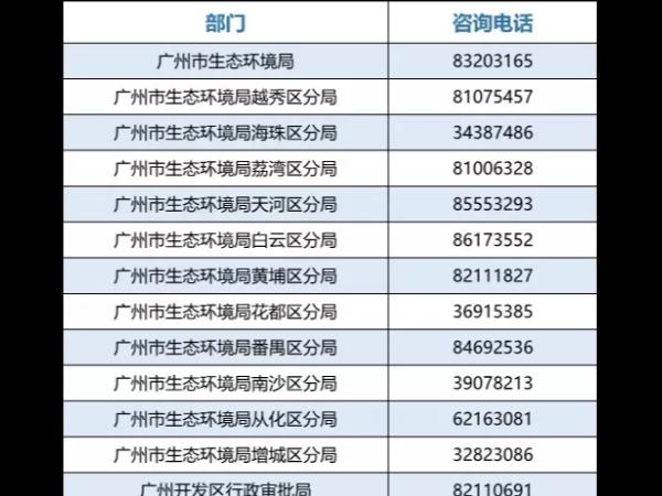 广州市生态环境局排污许可整顿和2020年排污许可发证登记工作的通知
