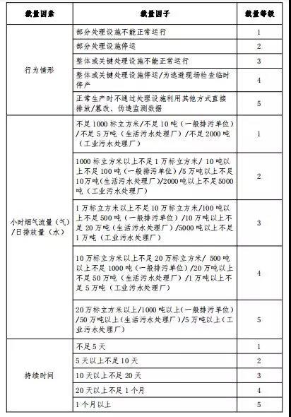 广东建研环境监测-部分常用环境违法行为自由裁量参考基准及计算方法5