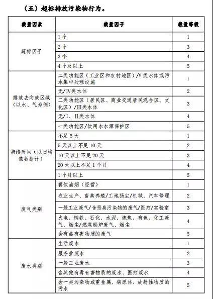 广东建研环境监测-部分常用环境违法行为自由裁量参考基准及计算方法6