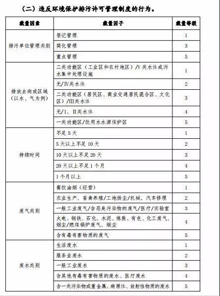 广东建研环境监测-部分常用环境违法行为自由裁量参考基准及计算方法2