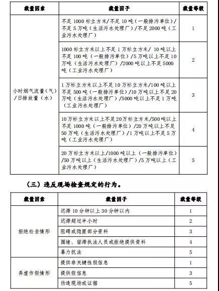 广东建研环境监测-部分常用环境违法行为自由裁量参考基准及计算方法3