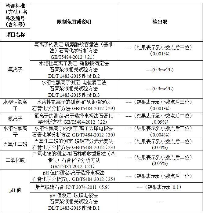 建研环境监测-石膏检测2