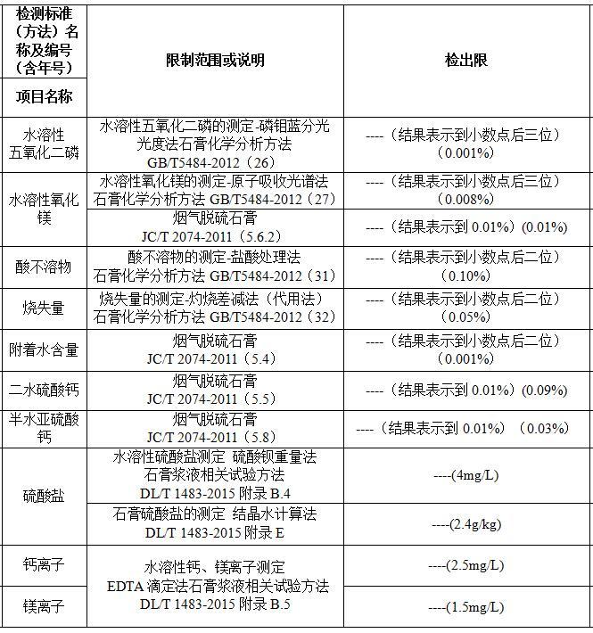 建研环境监测-石膏检测3