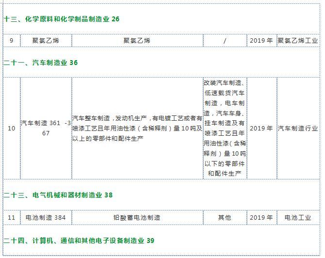 广州排污许可证丨这些行业2019年内必须办理国家排污许可证!