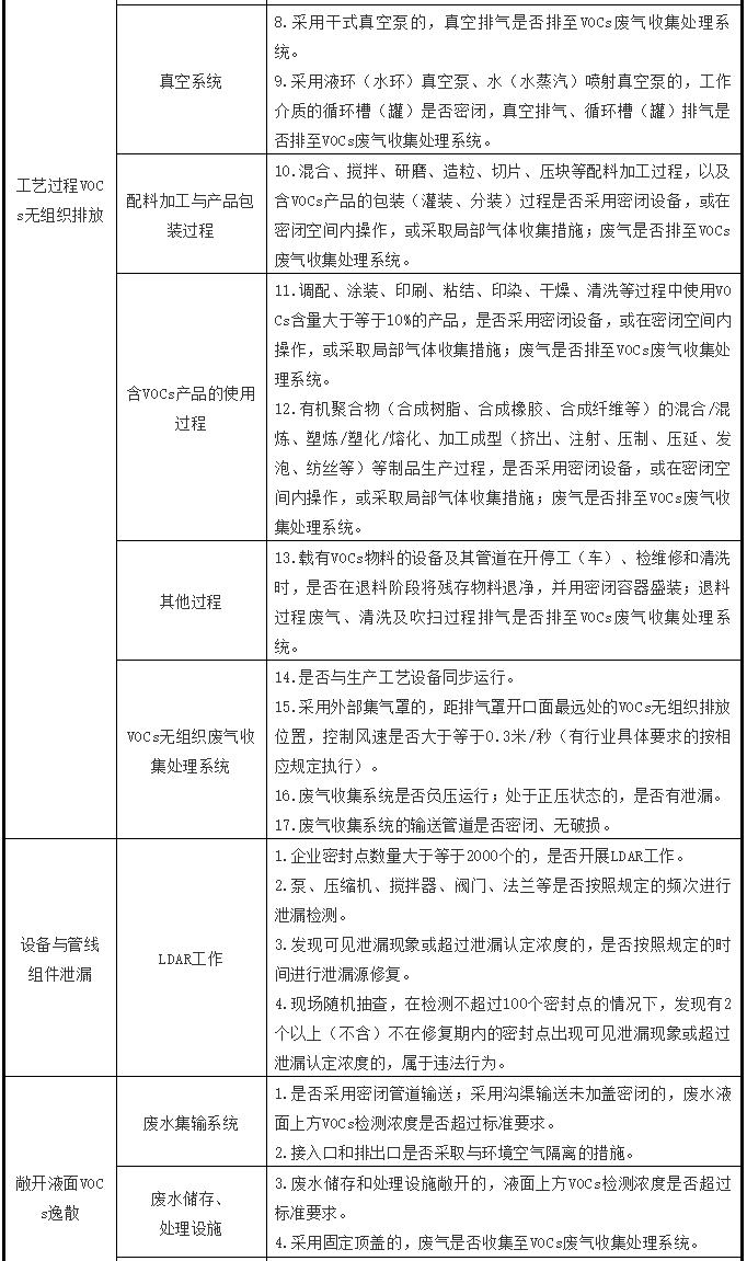 建研环境监测 工业企业VOC治理检查点
