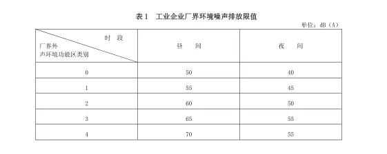 建研环境监测-噪声标准图2