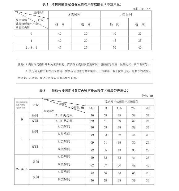 建研环境监测-噪声标准图3