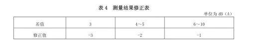 建研环境监测-噪声标准图4