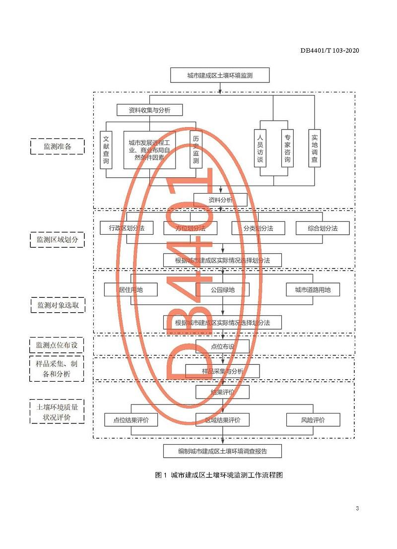 《城市建成区土壤环境监测技术规范》